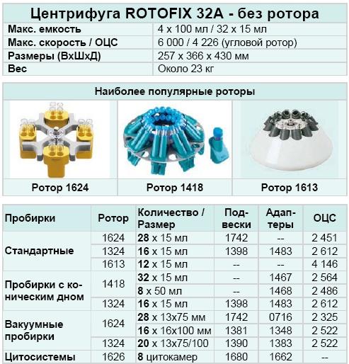 Центрифуга Rotofix